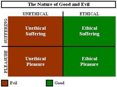the nature of good and evil In religion, ethics, philosophy, and psychology good and evil is a very common  dichotomy  pyrrhonism holds that good and evil do not exist by nature,  meaning that good and evil do not exist within the things themselves all  judgments of.