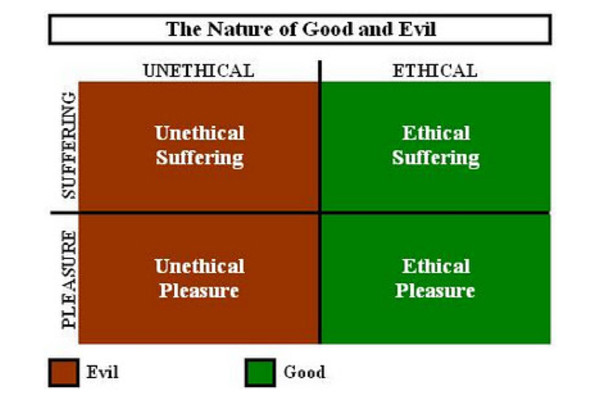 The Ethical Nature of Good and Evil