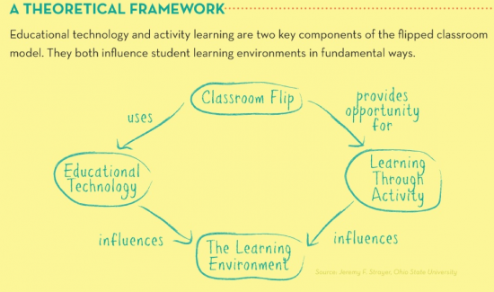 Theoretical Framework for the Flipped Classroom