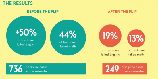 Flipped Results for High School Students