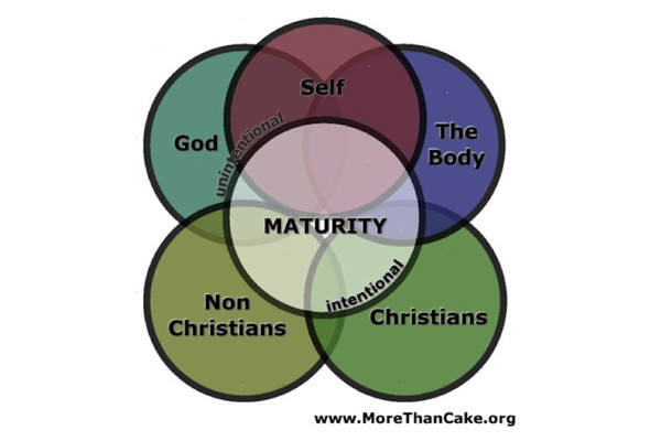 5 Relationships for Maturity