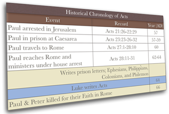 Historical Timeline for the Book of Acts