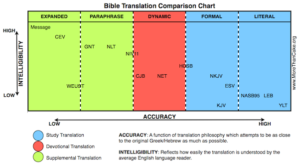 Bible translation buyers guide more than cake