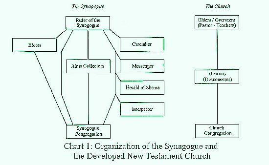 ynagogue_org_chart