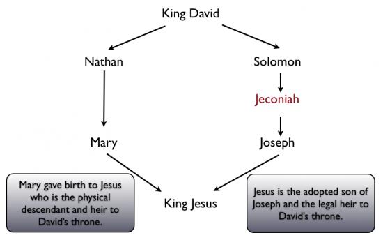 King Jeus 3