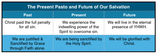 Past Present and Future of Salvation