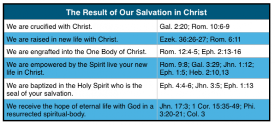 Result of Salvation